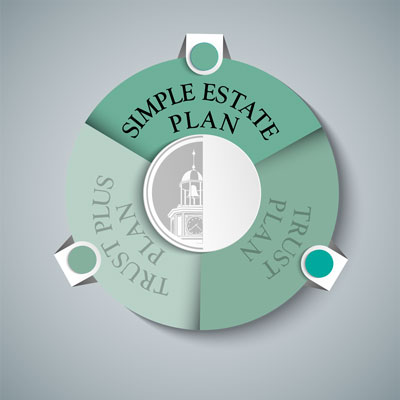 Simple Estate Plan