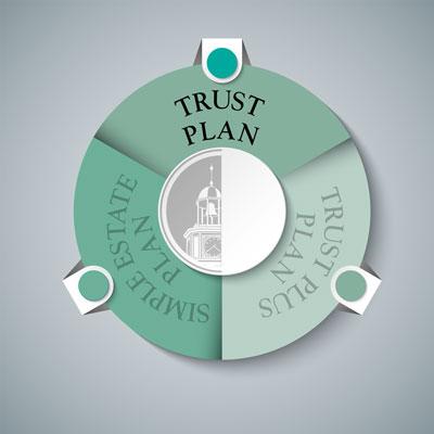 Trust Plan