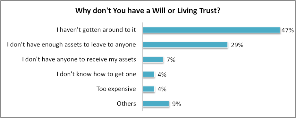 Why don't you have a will or living trust?